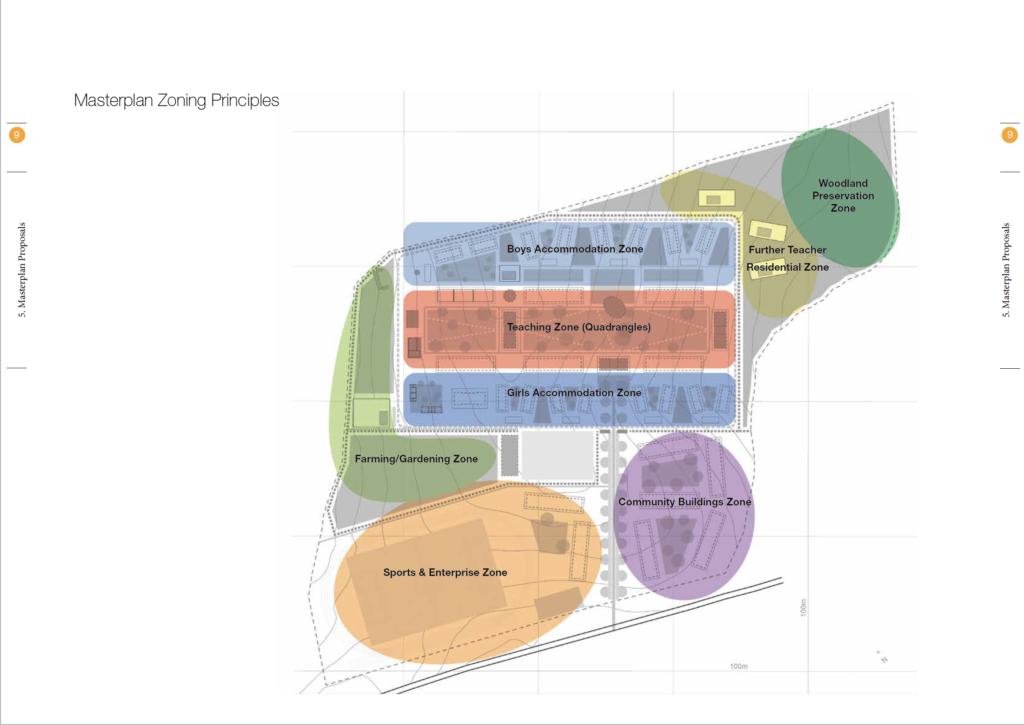 Masterplan of site 3 zones